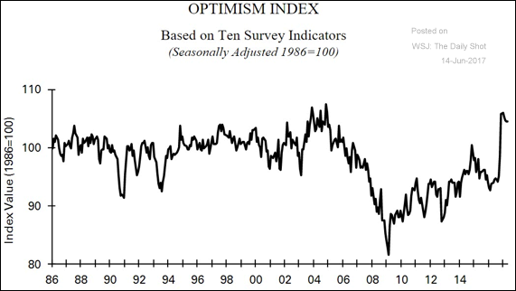 optimism-index