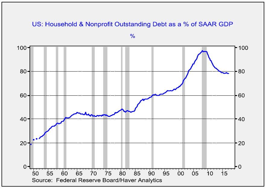 us-household-and-nonprofit-outstanding-debt