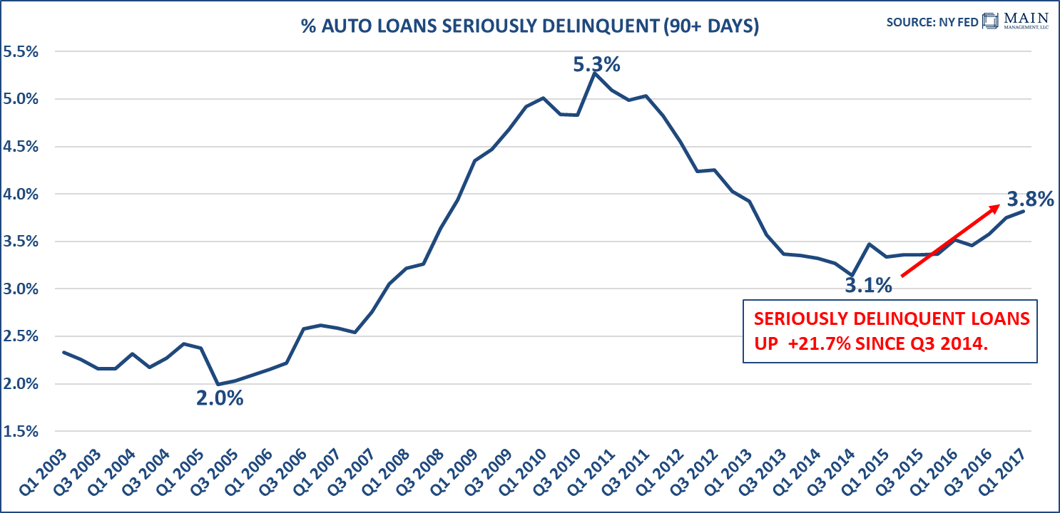 auto-loans-seriously-delinquent
