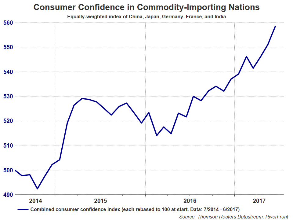 consumer-confidence-in-commodity-importing-nations
