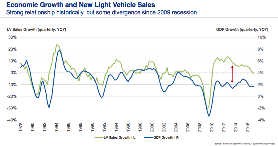 economic-growth-and-new-light-vehicle-sales