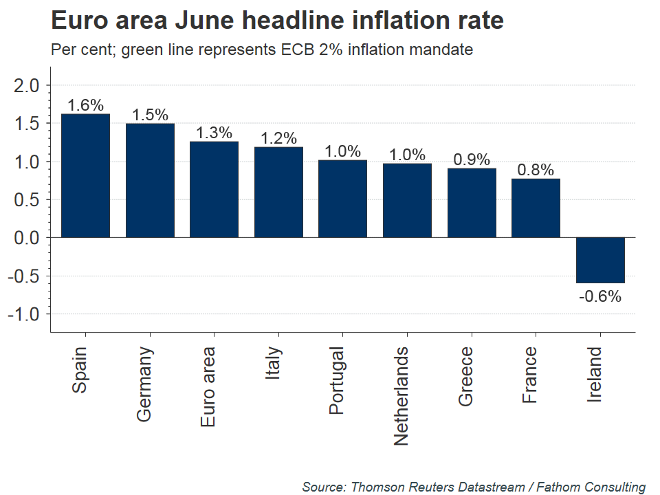 euro-area-june-headline-inflation-rate