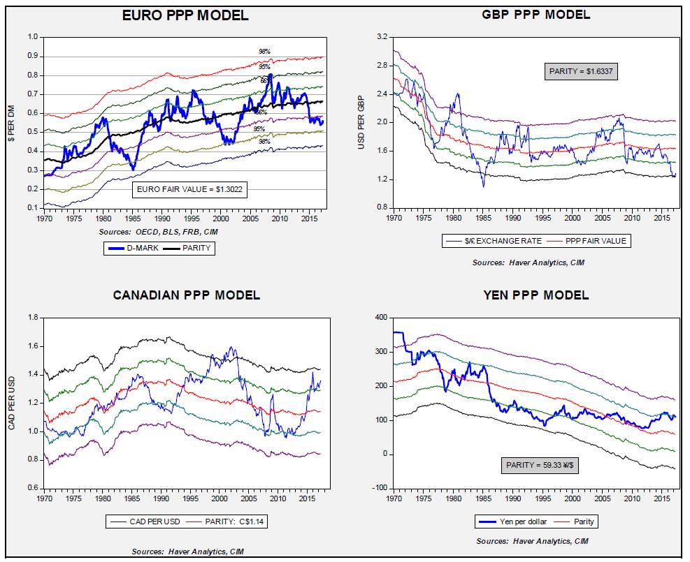 europ-ppp-model
