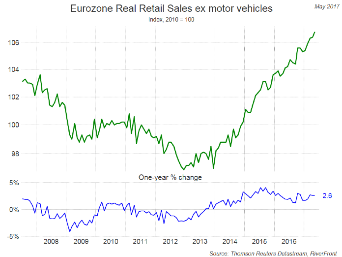 eurozone-real-retail