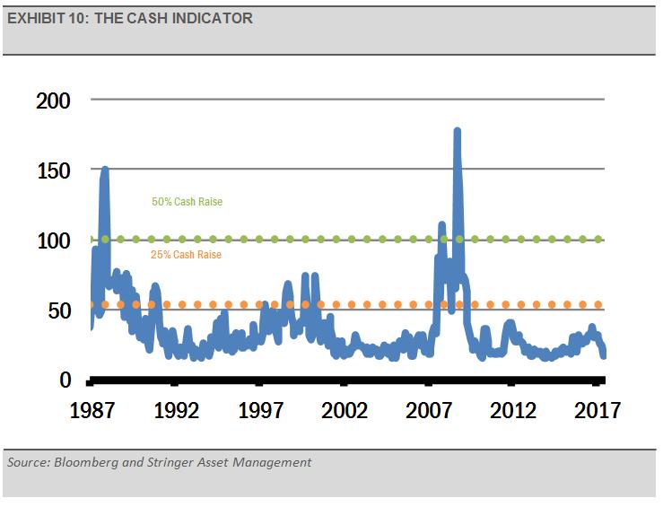 exhbit-10-cash-indicator