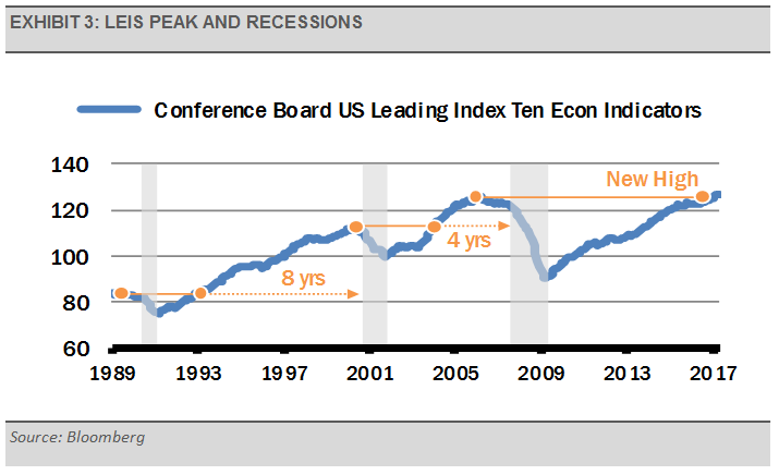 exhibit-3-leis-peak-and-recessions