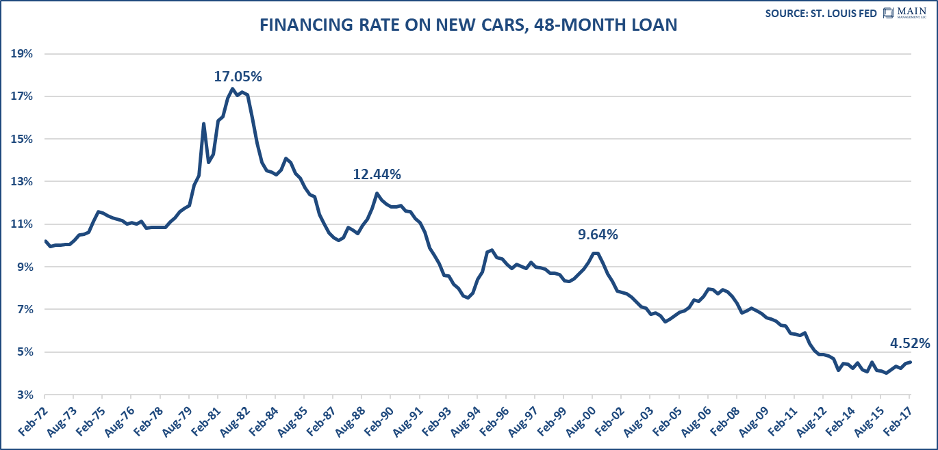 financing-rate-on-new-cars
