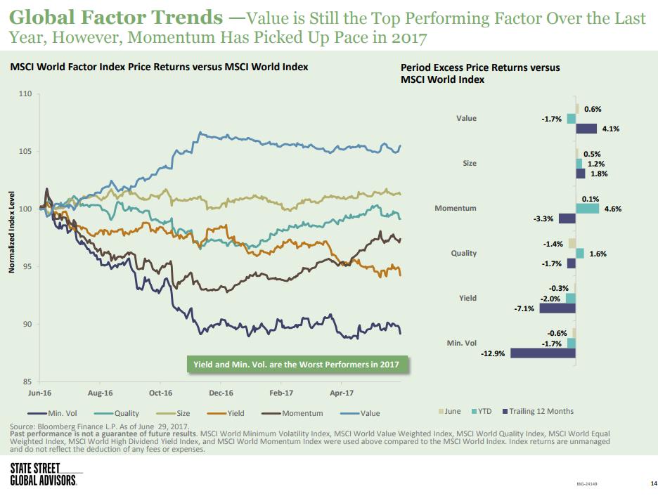 global-factor-trends