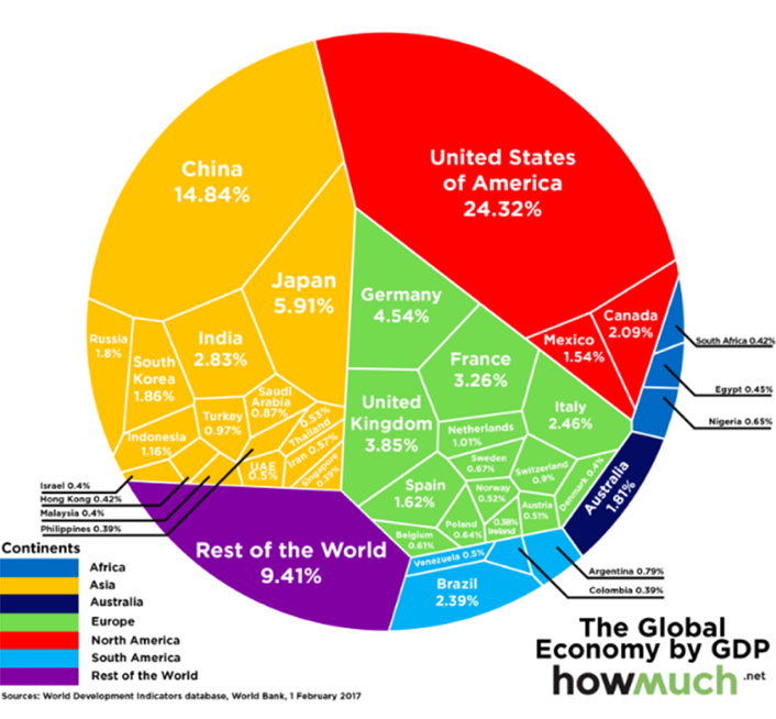 largest-economies-by-gdp