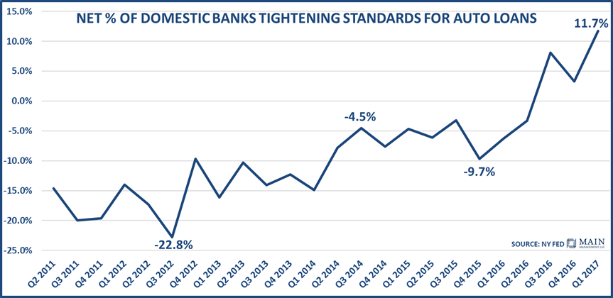 net-of-domestic-banks-tightening-standards