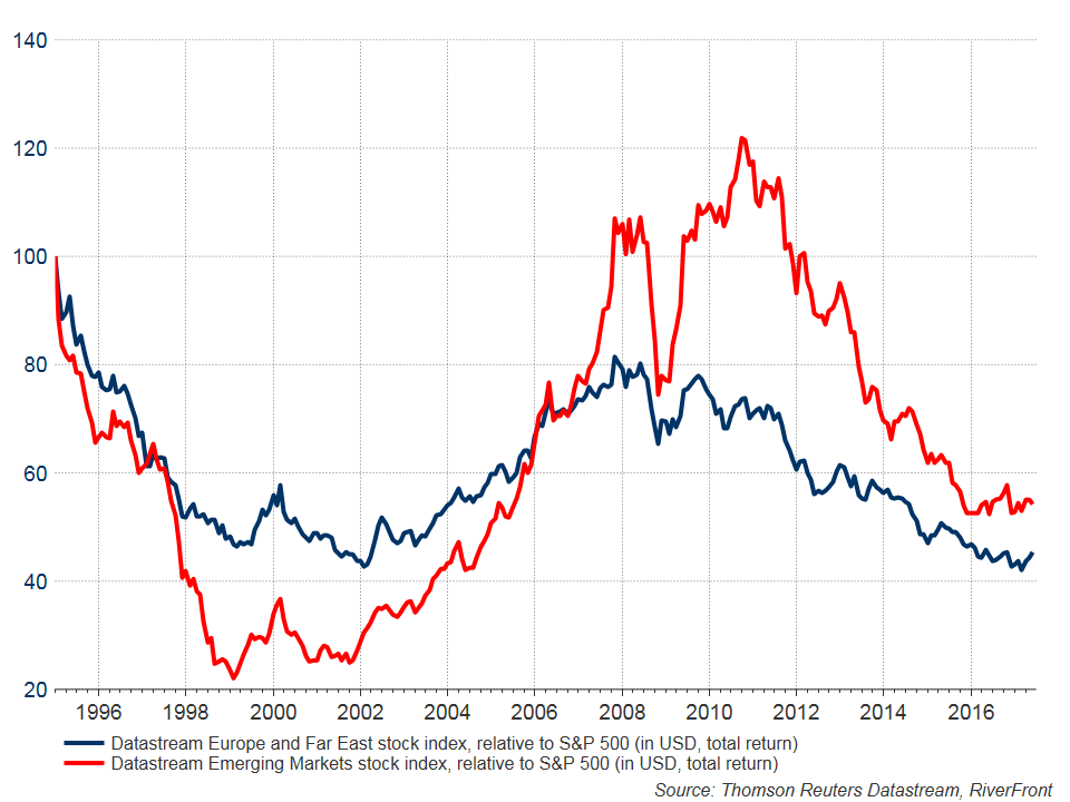 outperformance-of-international-markets-relative-to-us-only-in-early-stages