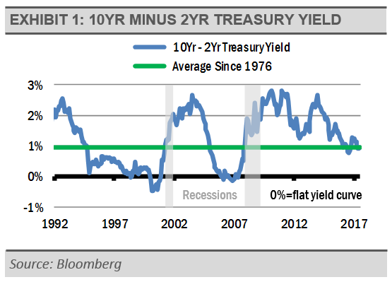 10-yr-minus-2-yr-treasury-yield