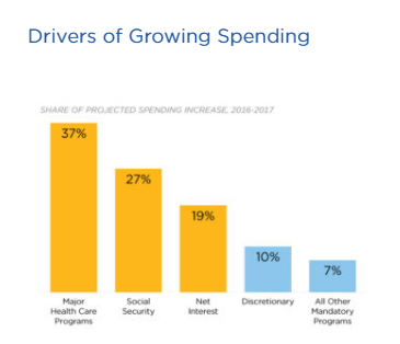 Drivers of Growing Spending