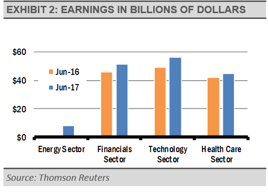 earnings-in-billions-of-dollars