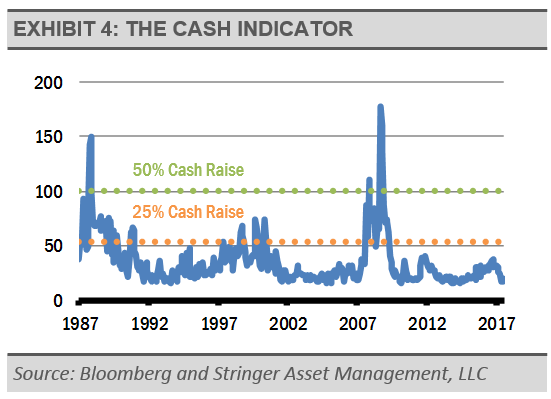 exhibit-4-the-cash-indicator