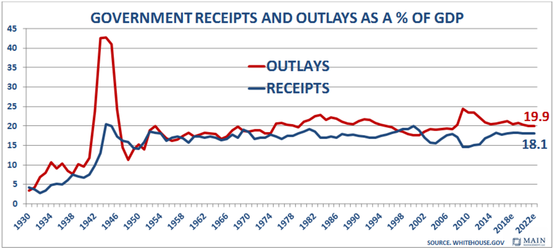 Government Receipts and Outlays as a percentage of GDP