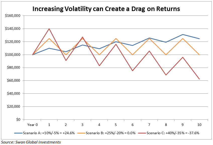 increasing-volatility-can-create-a-drag-on-returns