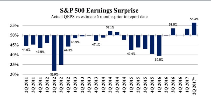 sp-500-earnings-surprise