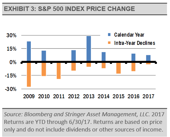 sp500-index-price-change
