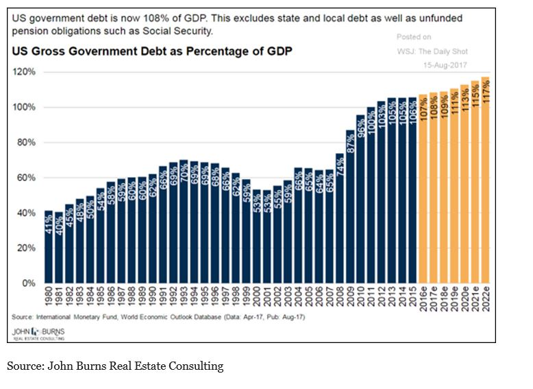 us-gross-government-debt
