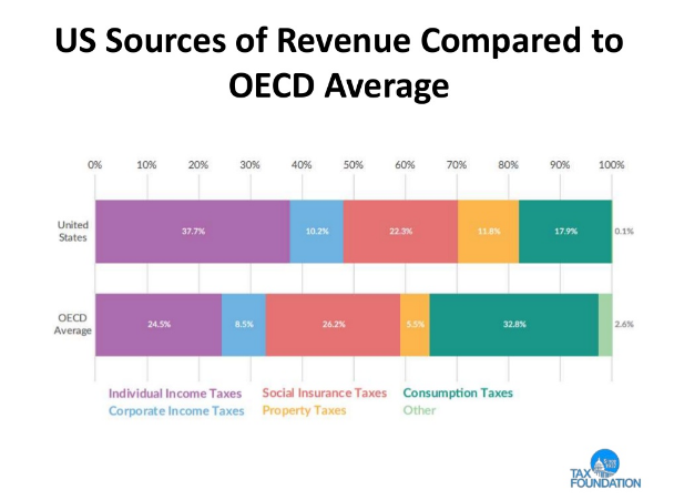 US Sources of Revenue Compared to OECD Average