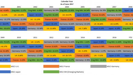 Callan-Graph-Foreign-Developed-Fund-Swan-Blog-Post