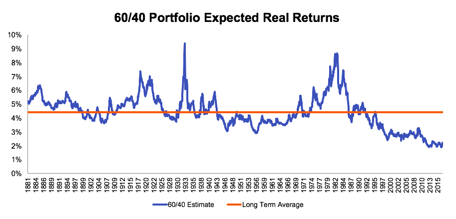 What makes the current market environment so strange is that while stock and bond valuations have historically been negatively correlated, they became simultaneously cheap in the 1980s and are now simultaneously expensive.