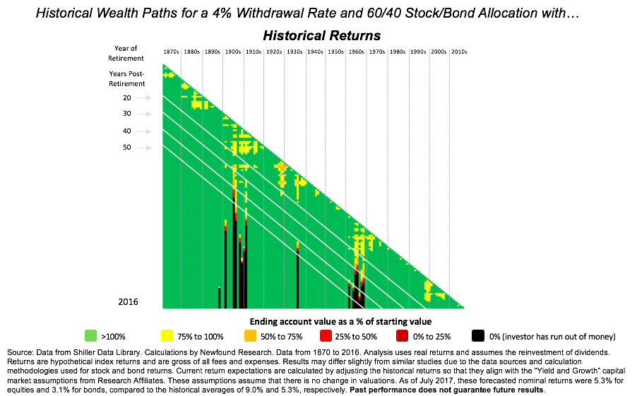 There is a significant danger of low expected returns for financial planning. Old rules – using a 60/40 portfolio with a 4 or 5% withdrawal rate – may no longer be safe. We highlighted this risk in our recent commentary Impact of High Equity Valuations on Safe Withdrawal Rates. Below are two graphs from that commentary. In the first, the historical results of applying a 4% withdrawal rate to a 60/40 stock/bond allocation. In the second, the same rules applied, but historical results are adjusted downward such that the long-term average return matches the future long-term expected returns.