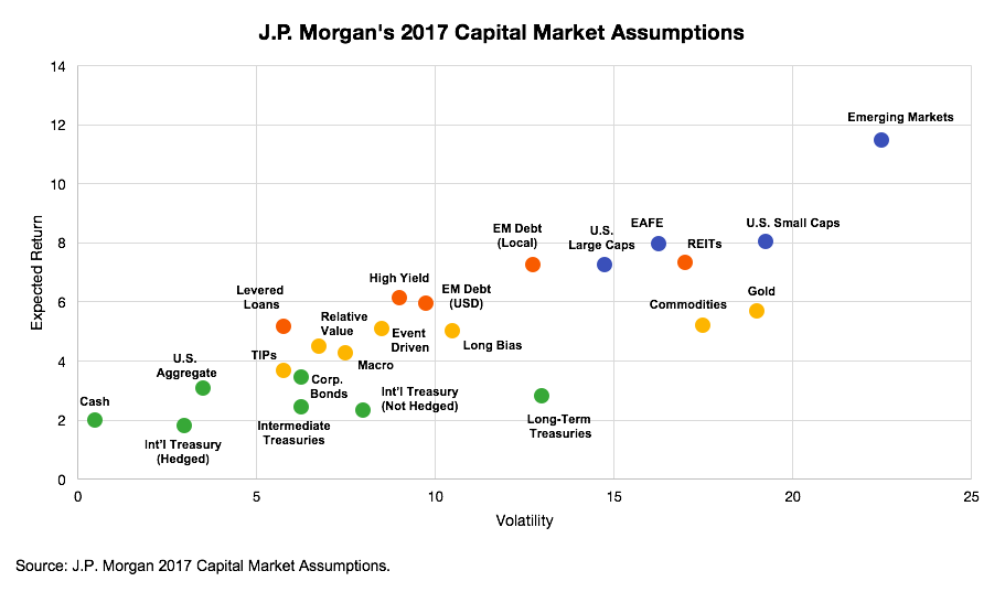 Figure-8-2017-JPM-Capital-Market-Assumptions