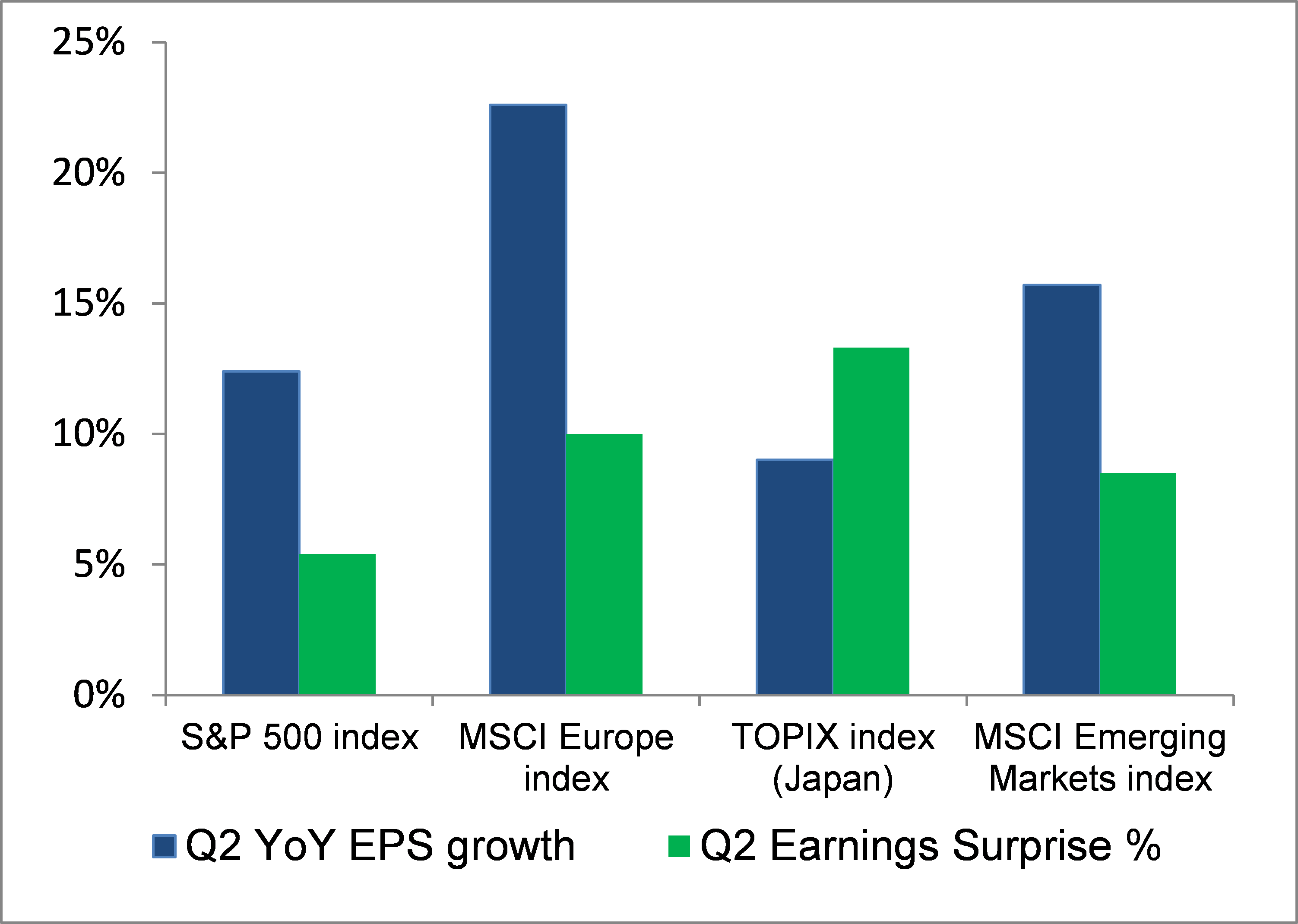 Q2 YoY EPS Growth