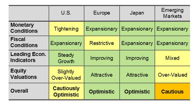 US Europe Japan Emerging Markets