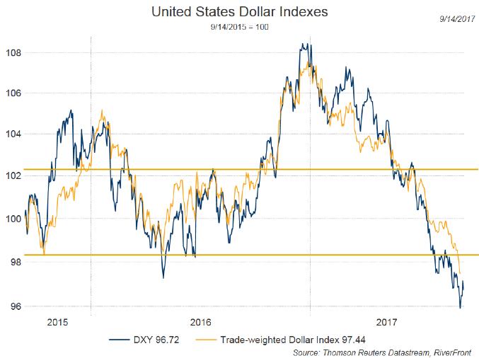 United States Dollar Indexes