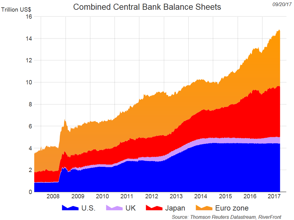 Combined Central Bank Balance Sheets