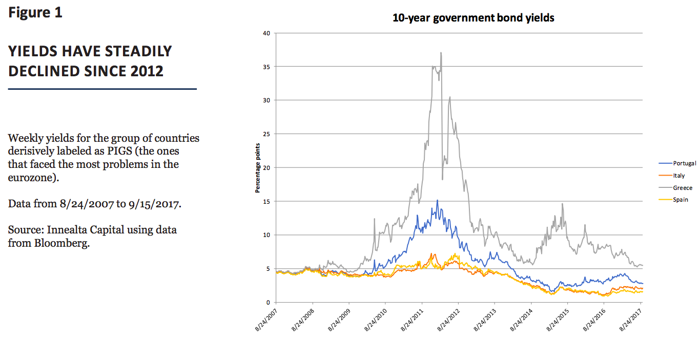 Where Does European Monetary Policy Stand Right Now