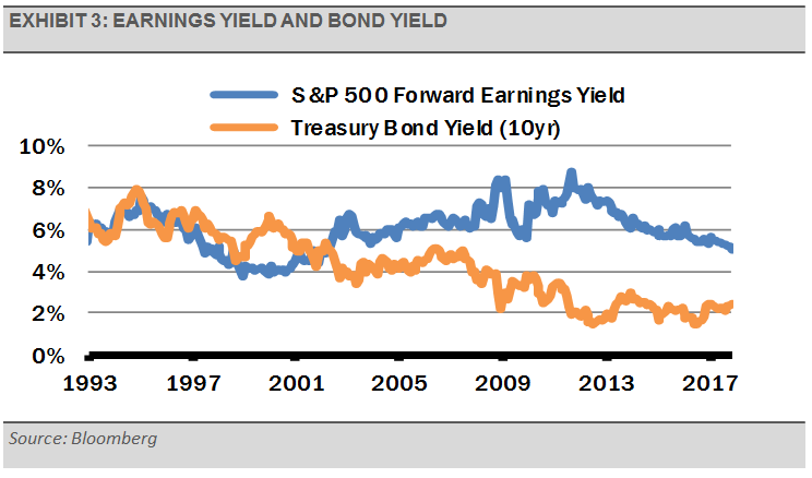 Earnings Yield and Bond Yield