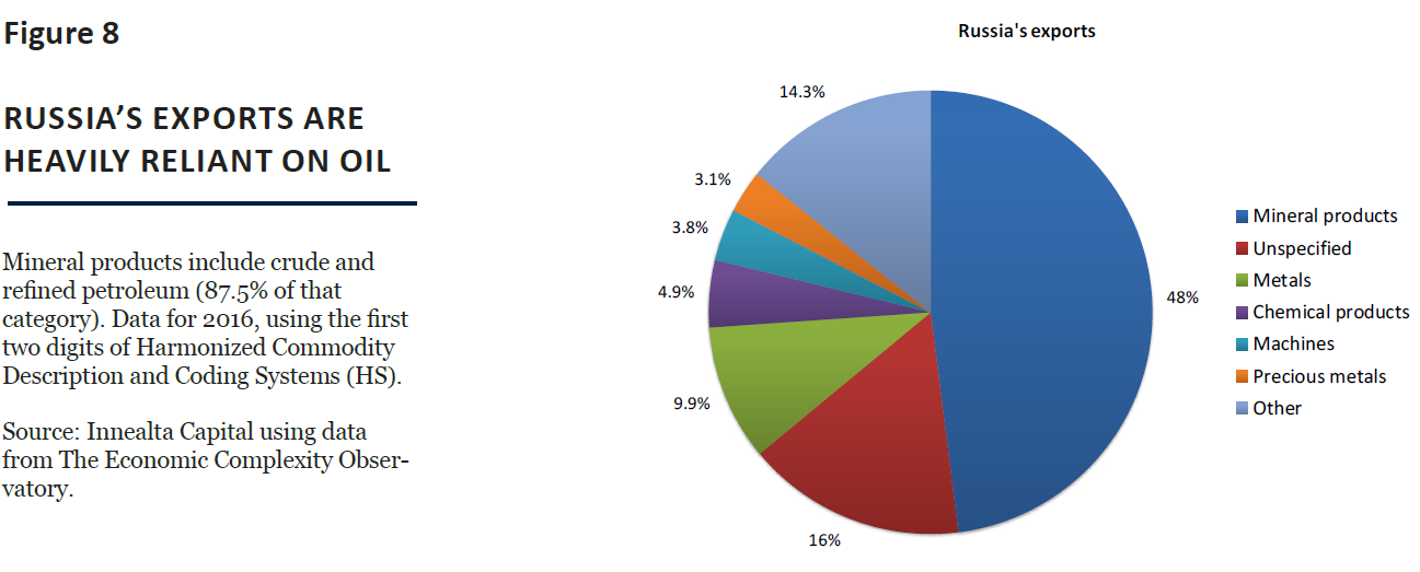 Figure 8 Russia Exports