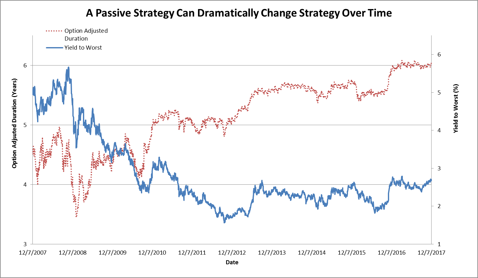 Passive Strategy Can Dramatically Change Strategy Over time