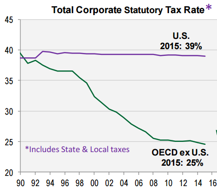 Total Corporate Statutory Tax Rate