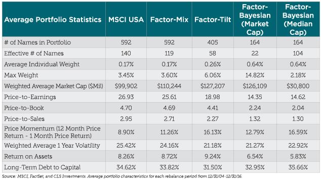 Average Portfolio Stats-01