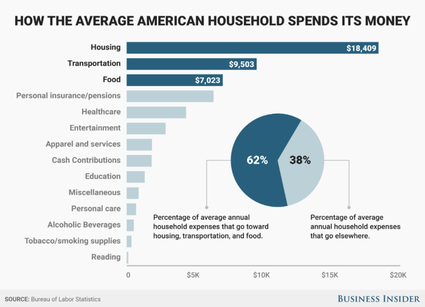 How the Average American Household Spends Its Money