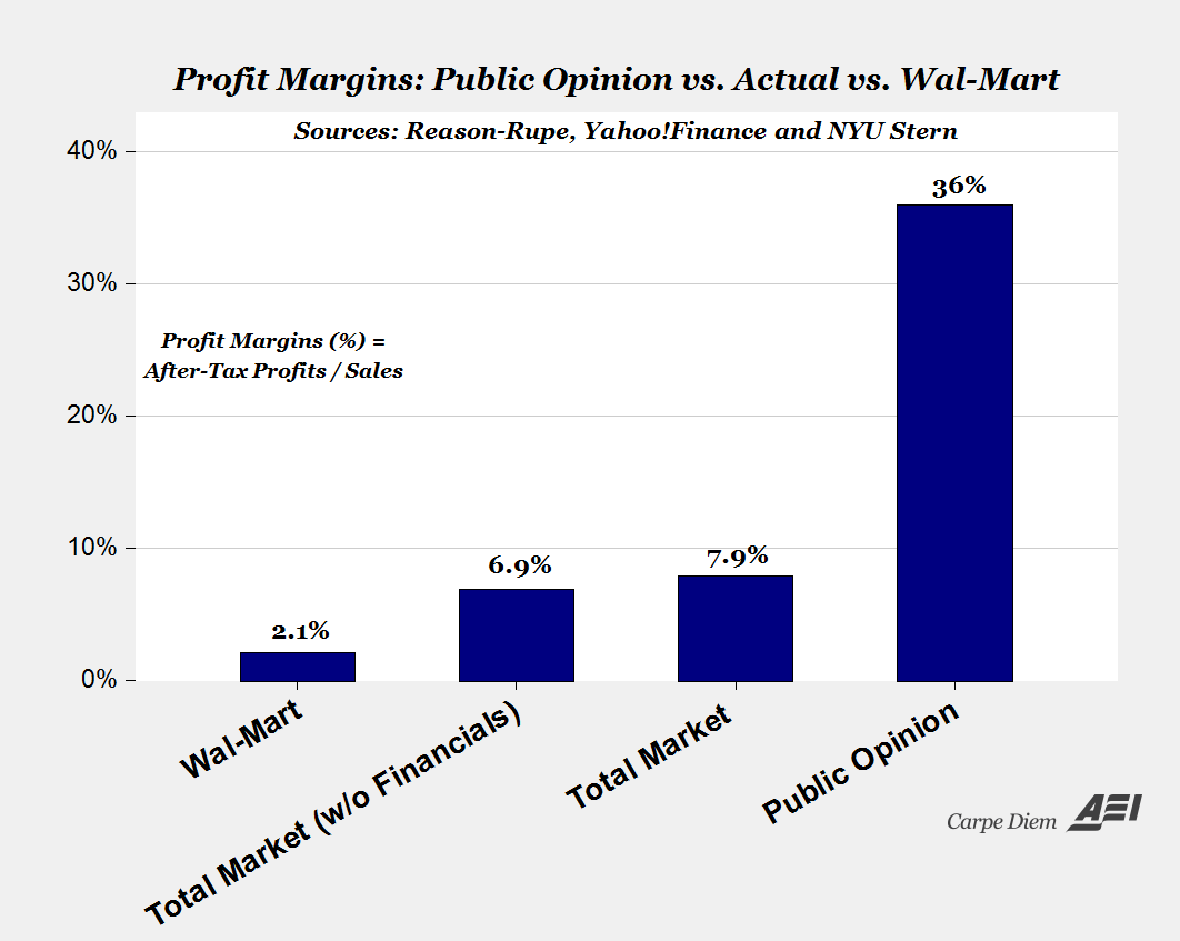 Public's View of After-Tax Corporate Profit Margins