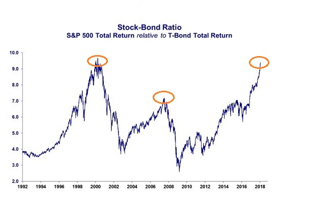 Nothing To Fear In The Stock Market But The Fear Of Missing Out Itself