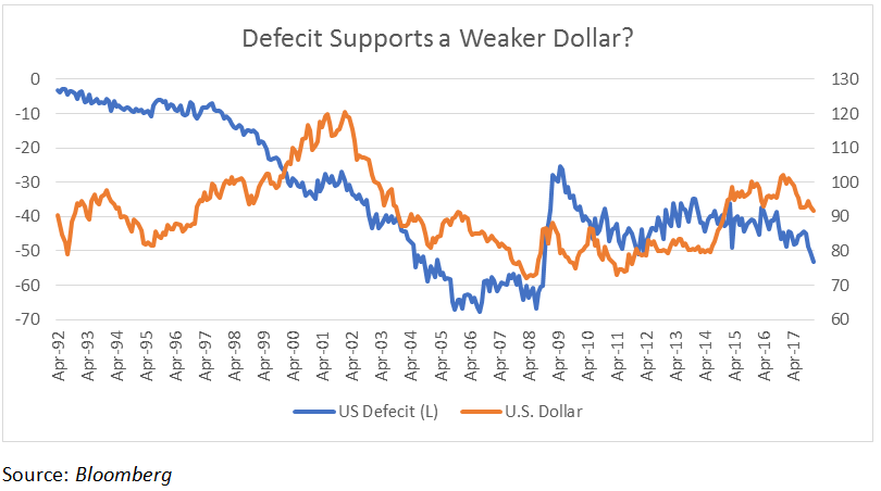 Deficit Supports a Weaker Dollar