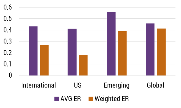 Expense Ratio by Geographic Focus AVG ER Weighted