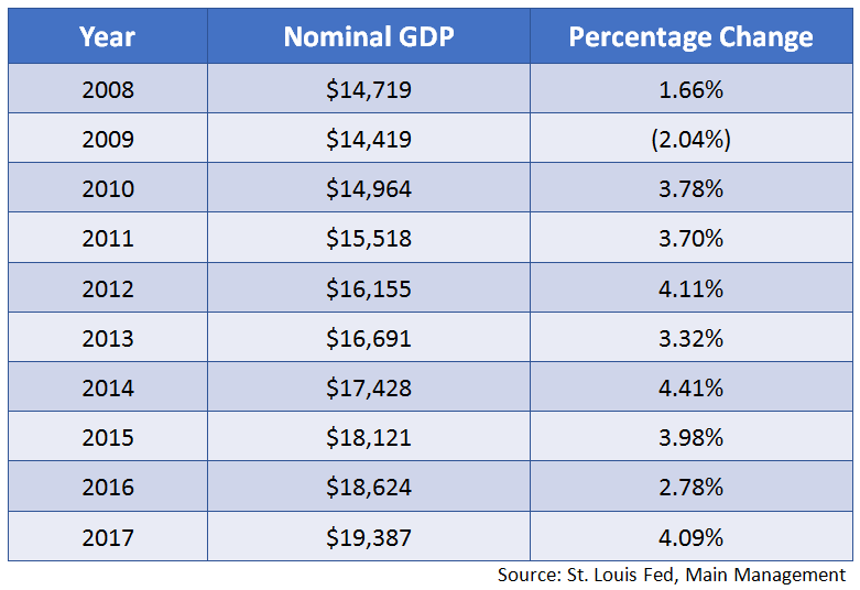 Year Nominal GDP Percentage Change
