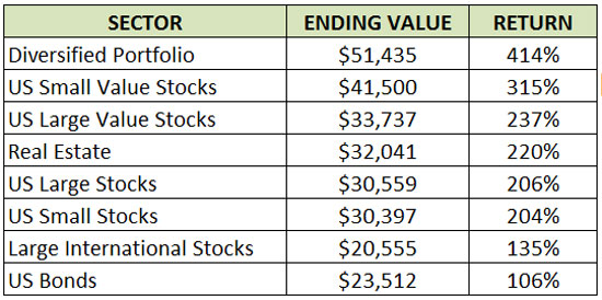How Investment Diversification Makes You Rich