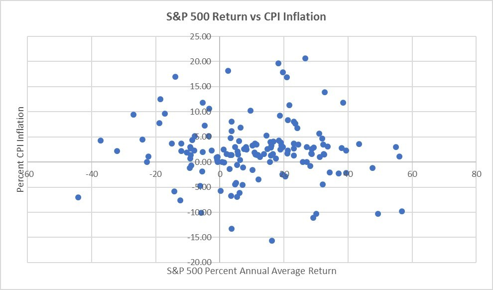 the problem with inflation