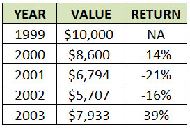 how investment diversification will make you rich
