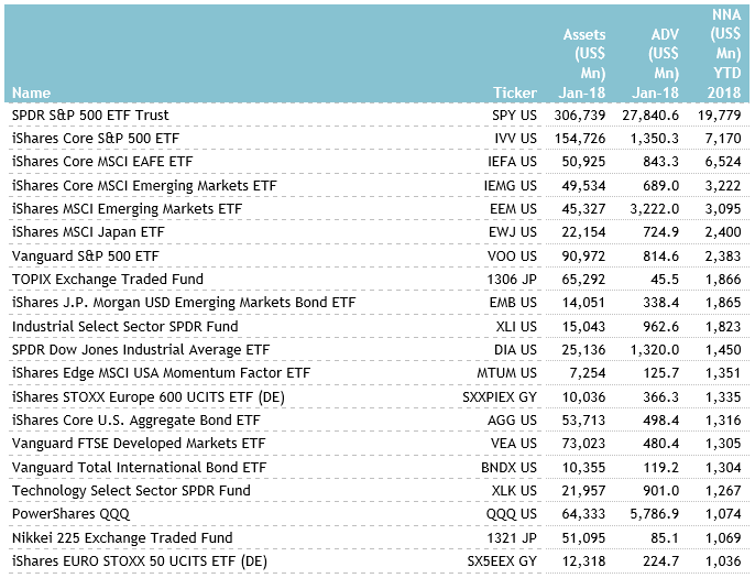 assets invested in ETFs and ETPs broke through US$5 trillion