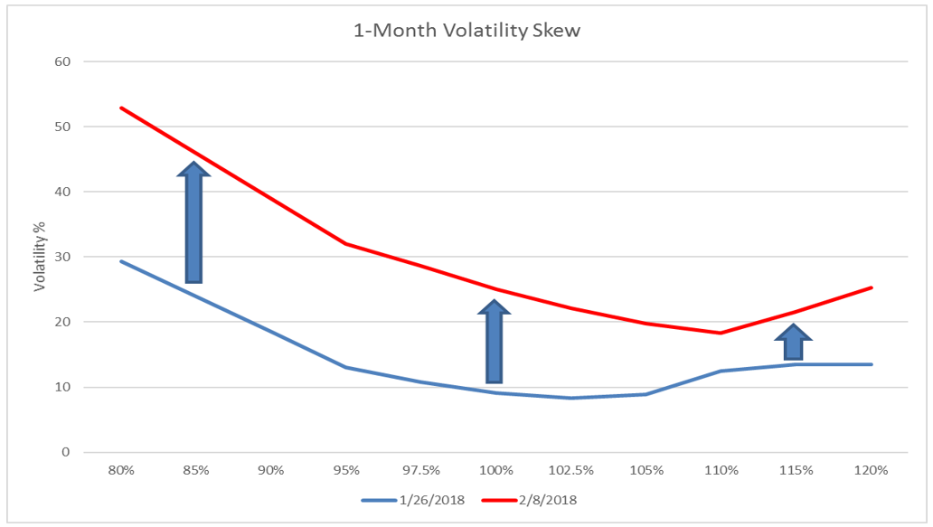 Binary option volatility skew